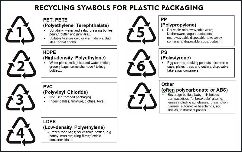 Recycling Terms Explained Waste Recycling Glossary